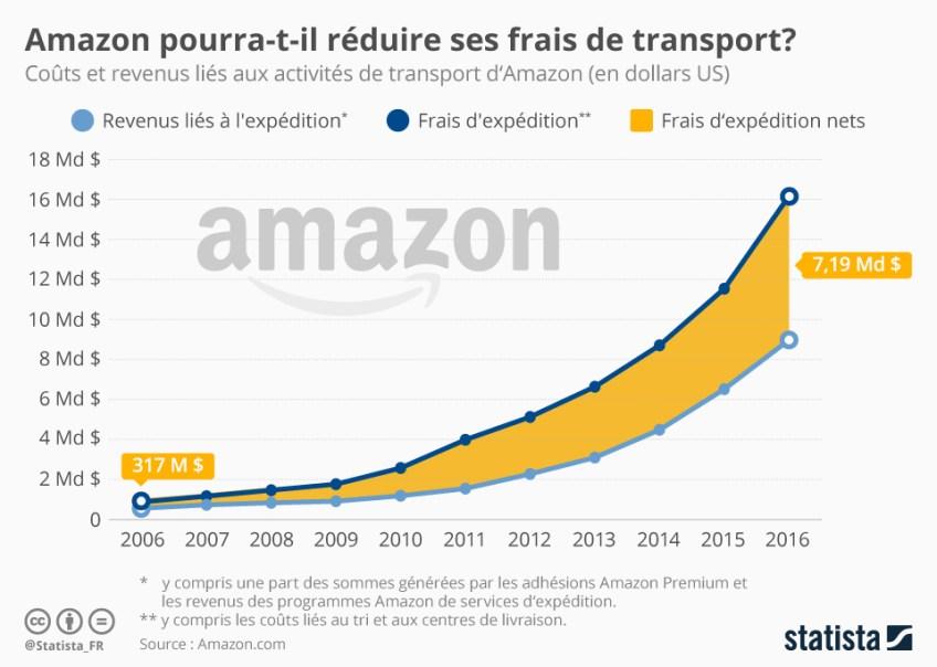 chartoftheday_6553_amazon_pourra_t_il_reduire_ses_frais_de_transport_n