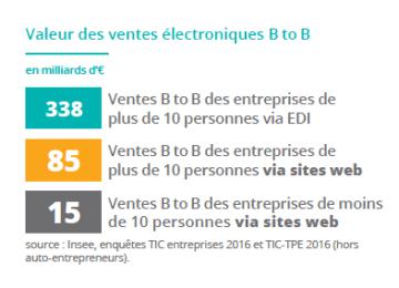 B2b Chiffres Cles Du E Commerce En France 2018 Business