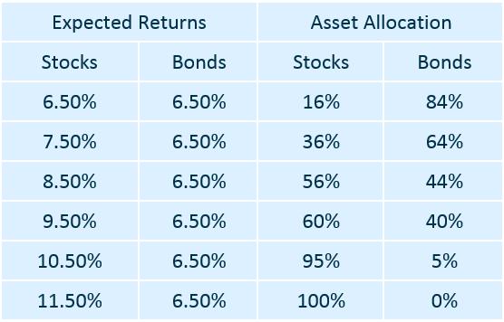 New Whitepaper: Dynamic Asset Allocation Part I