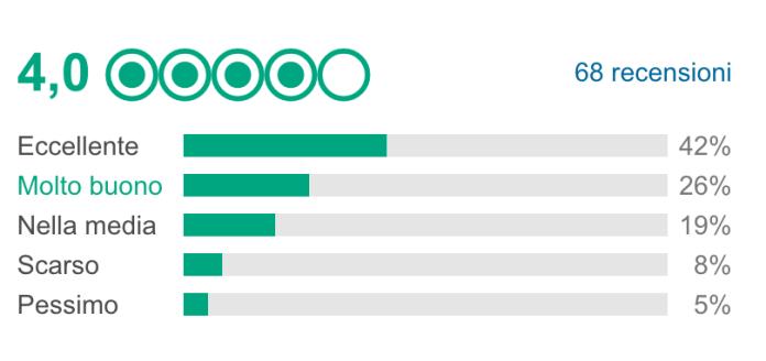 I giudizi degli utenti di Tripadvisor su La Filiale di Erbusco al 21 settembre 2017