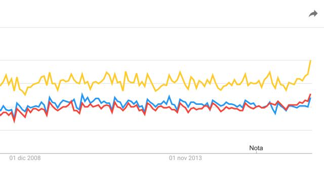 L'adamento delle ricerche su Google per Verona (giallo), Brescia (azzurro) e Bergamo (rosso), fonte Google Trends