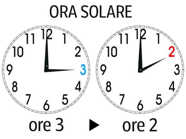 Torna l'ora solare anche a Brescia e provincia