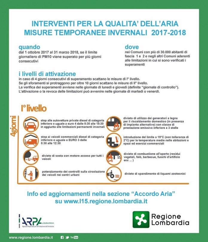 Le misure antismog di primo livello della Regione Lombardia, grafica