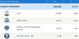 I risultati elettorali di Brescia alla Camera dei deputati