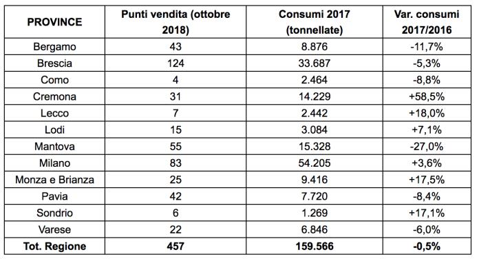 Dati sul consumo di Gpl