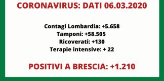 Coronavirus, dati ufficiali Regione Lombardia e Brescia 6 marzo 2021
