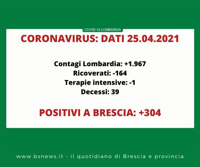 Dati Covid Lombardia 25 aprile 2021
