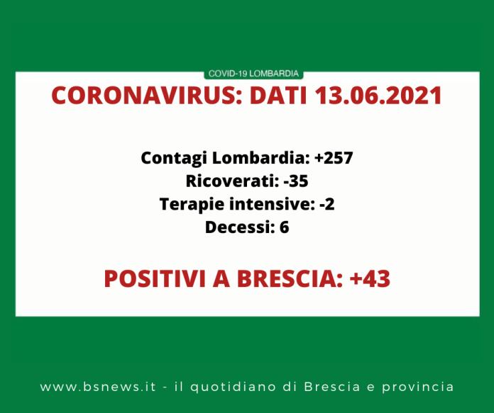 Dati Covid Lombardia/Brescia 13 giugno 2021