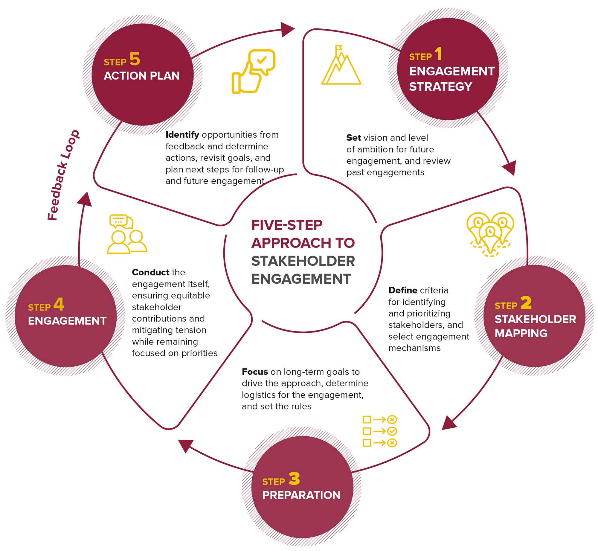 Five Step Approach To Stakeholder Engagement