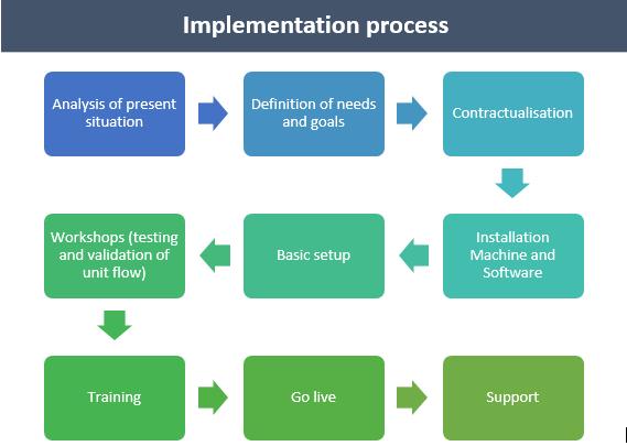 Implementation_processus02EN