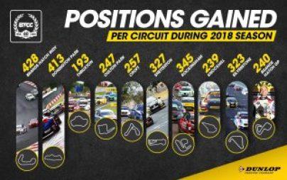 Dunlop Season in Numbers Inforgraphic