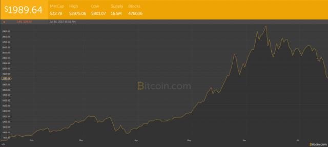 Bitcoin Fiyatı 2000 dolara düştü 1024x459 - Hard Fork, Segwit Etkileri - Bitcoin Fiyatı 2000$'a Geriledi