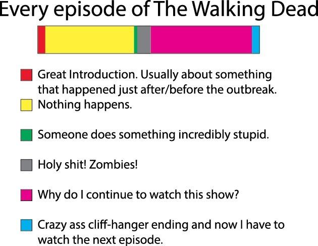 Every episode of the walking dead meme