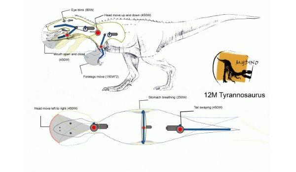 come e fatto un mecanico dinosauro dal onlydinosaurs Bthemonster ufficiale venditore in Italia.