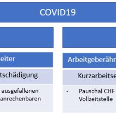 COVID19 – Infos