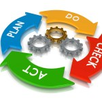 Methodology The project management