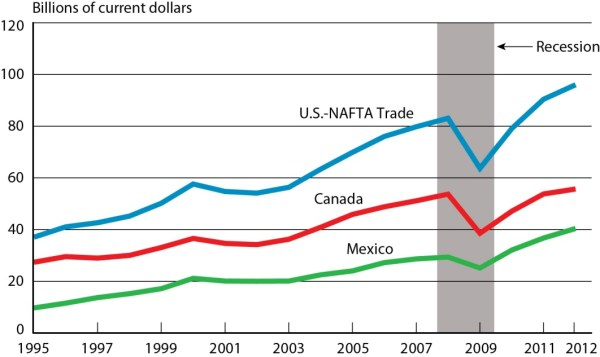 2012 Surface Trade with Canada and Mexico Rose 6.2 Percent ...