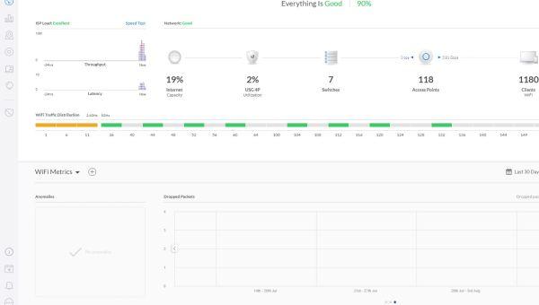 Unifi Controller – WLAN Mesh & Optimierung