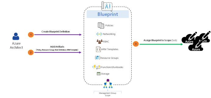 Azure Blueprint Anatomy