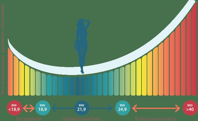 Зависимость риска возникновения заболеваний от массы тела.