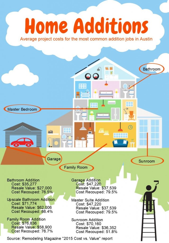 Charmant Average Cost Of A Master Bedroom And Bathroom Addition