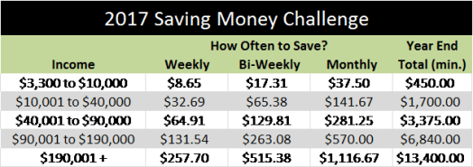 How much money to save