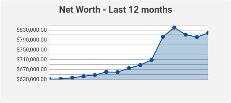 net worth 12 months