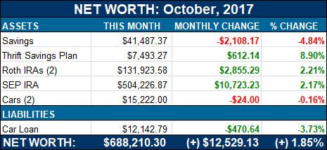 net worth - october, 2017