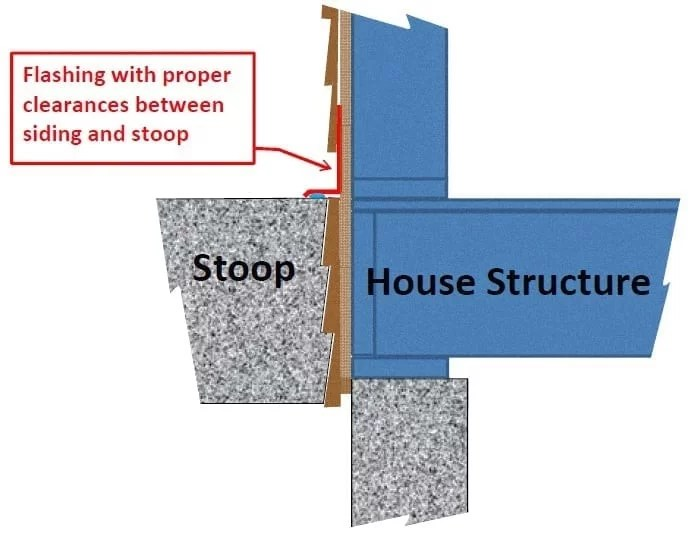 Most Builders Do It This Way How Can It Be Wrong