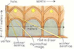 Dibujo cálculo Equinoccio