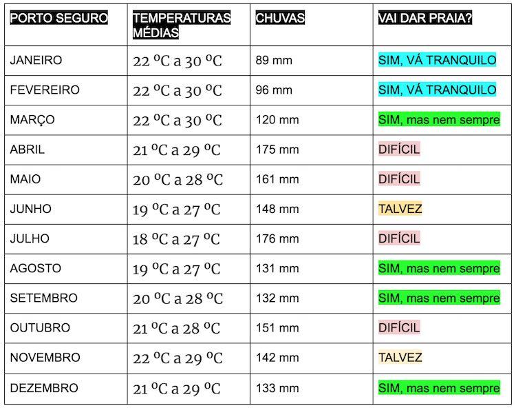 Tabela clima temperaturas Porto Seguro, Caraíva e Trancoso – Quando ir