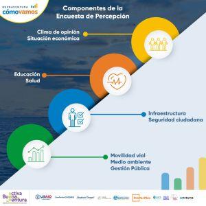 Infografía - Componentes de la Encuesta de Percepción Ciudadana