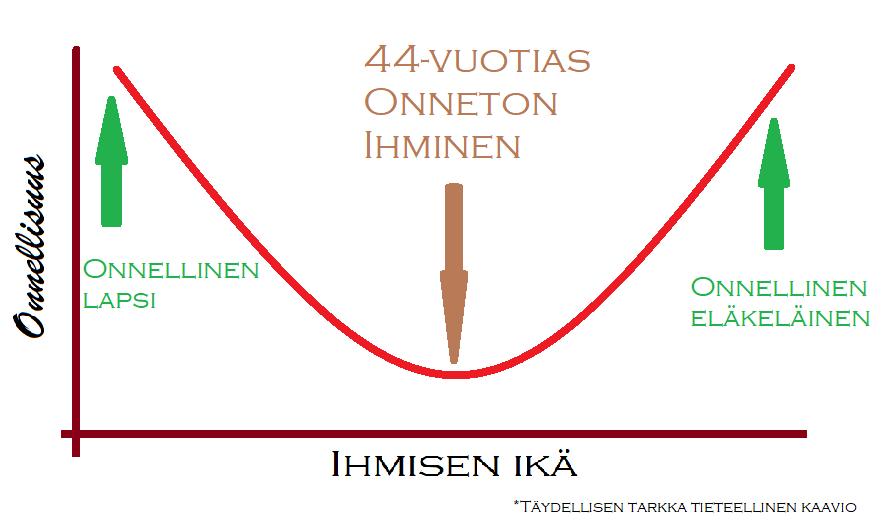 U:n muotoinen käyrä, josta näkyy, miten nuorena ja vanhuksena ihminen on onnellinen, 44-vuotiaana onnettomin.