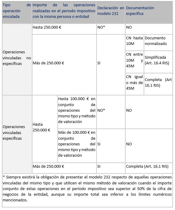 Límites en la obligación de informar sobre operaciones vinculadas