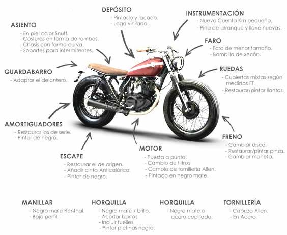 conoces tu moto