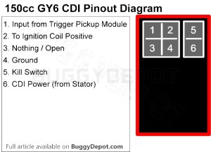 GY6 150cc Ignition Troubleshooting Guide: No Spark