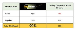 BugPellent Fly & Tick Spray Independent Test Results