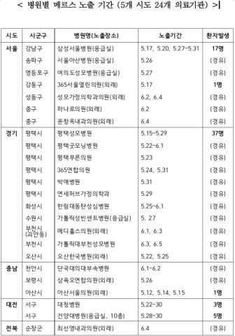 List of the 24 hospitals