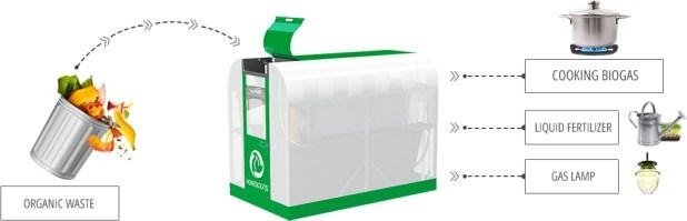 Transformation des déchets en gaz avec HomeBiogas 2.0 © waste360
