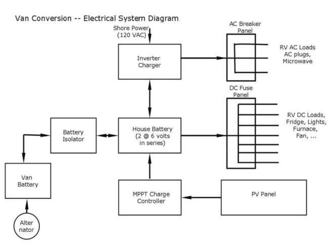 rv power cord wiring diagram wiring diagrams rv inverter install four diffe diy methods to get off the grid