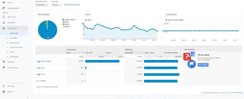 dashboard di analisi del traffico seo sito affiliato