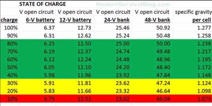 state of charge aki dan baterai bank
