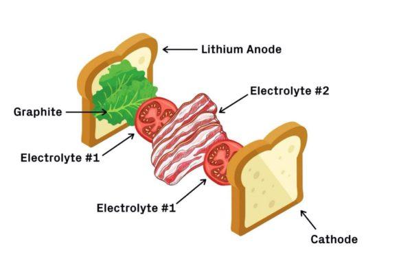 ilustrasi baterai solid state