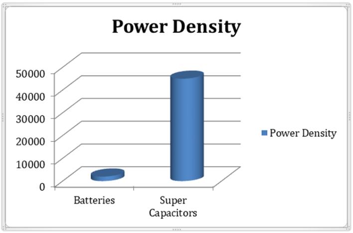 kapasitas baterai vs superkapasitor