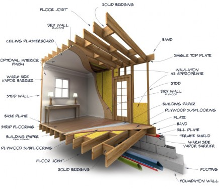 Wrapping up building guide house design and building for Construction rules and regulations
