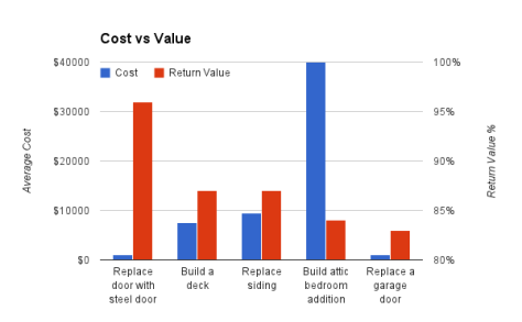 cost vs value graph 2014