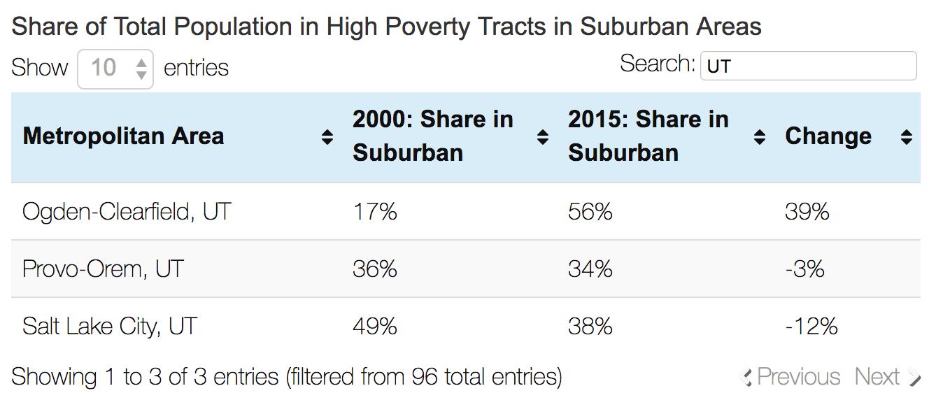 Utah poverty data