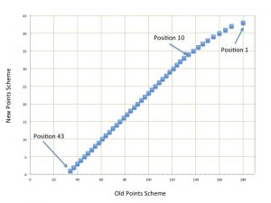 Graph of Old Points System vs. New Points System
