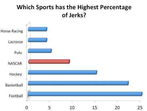 Sports_HighestPercentageofJerks