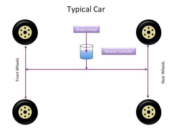 BrakeSystem_NormalCar